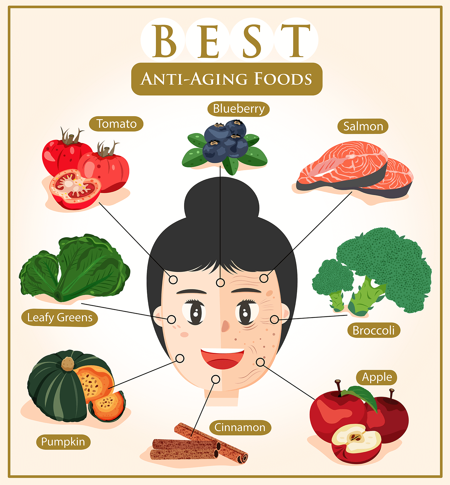 Infographic of anti-aging foods